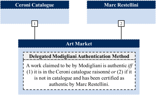 Art Market Modigliani Authority Delegation Structure (Loiselle-2017).png