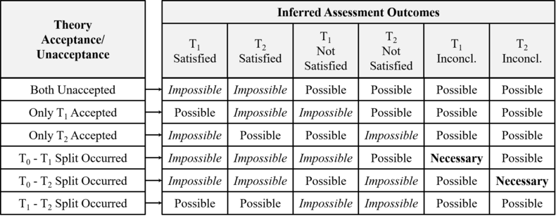 Inferring Theory Assessment Outcomes from Acceptance Unacceptance of Two Contenders (Patton-Overgaard-Barseghyan-2017).png