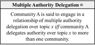 Multiple Authority Delegation (Loiselle-2017).png